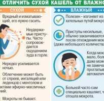 Как лечить начальный кашель?