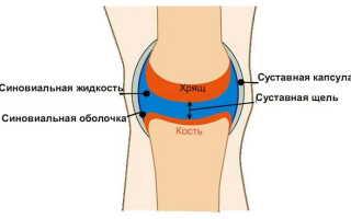 Лечение коленного сустава после выкачки жидкости